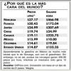 Gasolinas en México, de las más caras del mundo